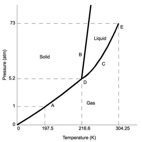phase change diagram chemistry phase diagrams chemistry libretexts
