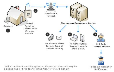 wireless alarm system wireless alarm system how does it work