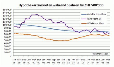 Zinsen Letzten 20 Jahren by Lll Variabel Libor Welche Hypothek W 228 Hlen