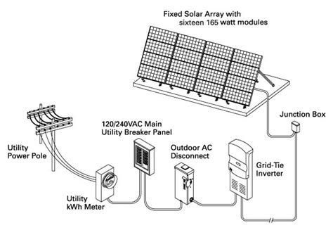system planning for renewable energy sunelco solar wind