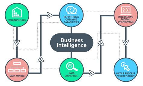 business intelligence evolve technologies