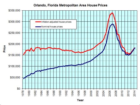 orlando florida housing graph jp s real estate charts