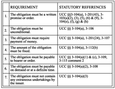 mastering negotiable instruments ucc articles 3 and 4 and other payment systems books payment systems figures