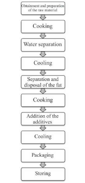 Flow chart of production of gelatin from chicken feet