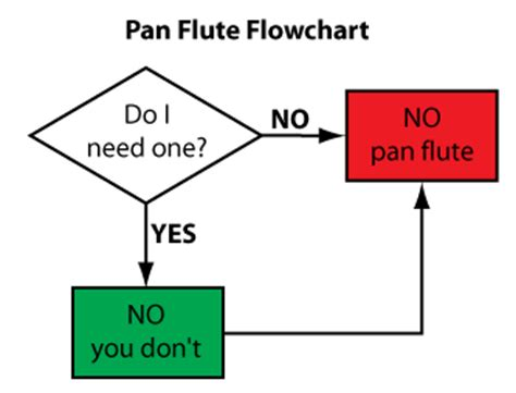 panflute flowchart pan flute flowchart the optics talk forums