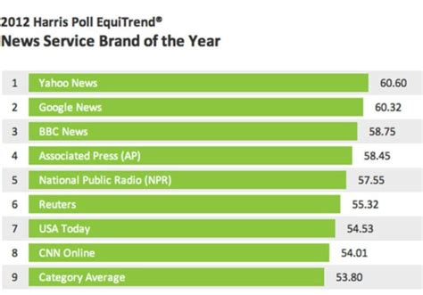 the harris poll 2015 harris poll equitrend rankings yahoo news named news service brand of the year