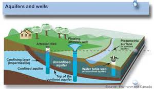 aquifers and groundwater from usgs water science school