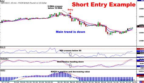 short swing rule cowabunga forex trading system