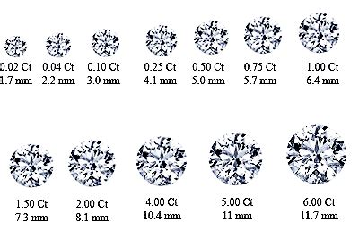 Prince Gets A 5 Carat by A Guide To Carats And Prices Getting Married
