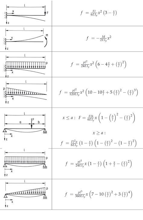 widerstandsmoment tabelle biegebalkenformeln statische berechnungen n 252 tzliches