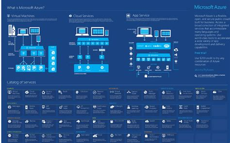 microsoft visio cloud azure infographics and visio templates ken cenerelli