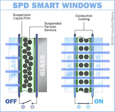 window technology electronic products word of the week electrochromatic