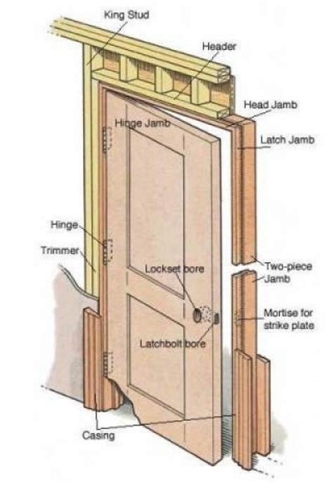 parts of an exterior door frame interior door jamb sessio continua interior designs