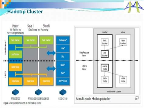 hadoop ecosystem diagram introduction to apache hadoop ecosystem