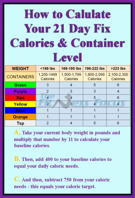 healthy fats 21 day fix container size 21 day fix and 21 days on