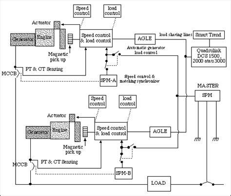 dewaruci cara mengoperasikan generator secara parralel