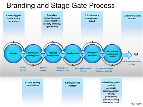 Stage Gate Template branding and stage gate process powerpoint presentation