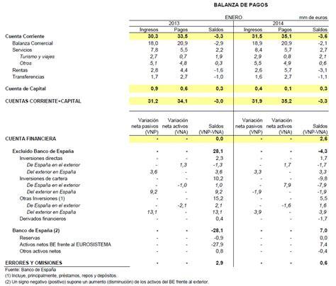 pagos a cuenta is 2016 avance de la balanza de pagos en enero de 2014 investing com