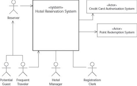 context diagram uml new context level data flow diagram for hospital