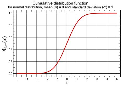 Cumulative Normal Distribution Table by File Cumulative Distribution Function For Normal