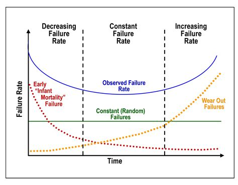 the bathtub curve file bathtub curve jpg wikimedia commons