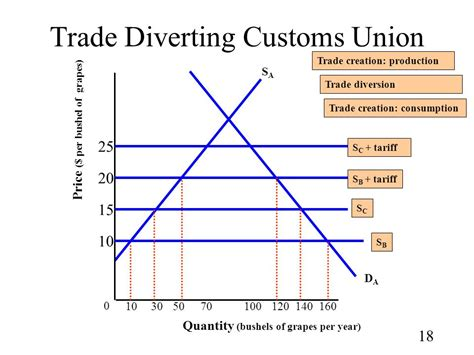 Trade Union Notes Mba by Chapter 9 Regional Trading Agreements Ppt