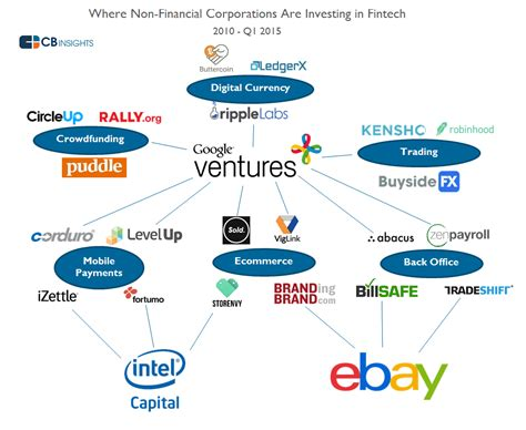Corporates Investment Trends in Fintech: Where Are The Non