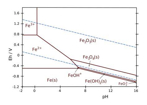 pourbaix diagram pdf file fe pourbaix diagram svg wikimedia commons