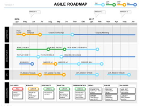 Powerpoint Agile Roadmap Template 4 Agile Formats Agile Project Status Report Template Ppt