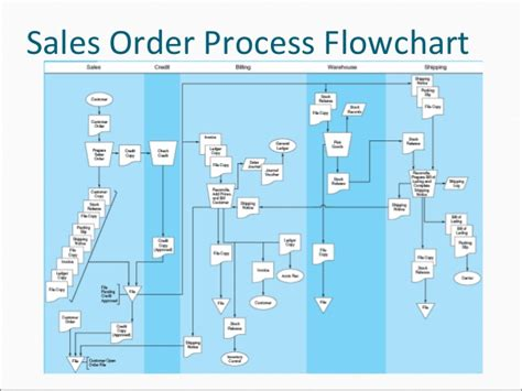 sales return process flowchart sales order processing flow chart sales process flow