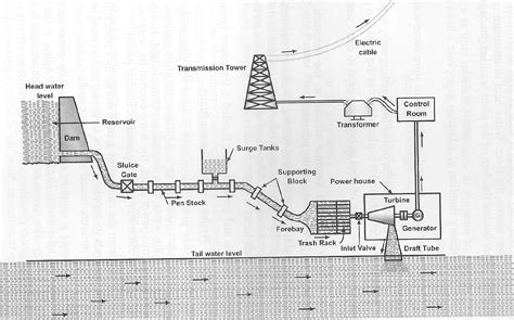 general layout of hydro power plant mechanical engineering
