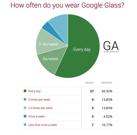 Poll Results Omiru Reports Suits For Work Are In Second City Style Fashion by Poll Results Most Explorers Wear Glass Every Day Glass