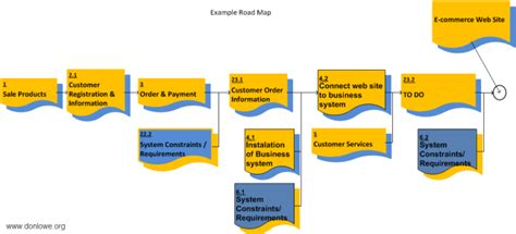 product flow diagram product flow diagram 171 portfolio programme and project