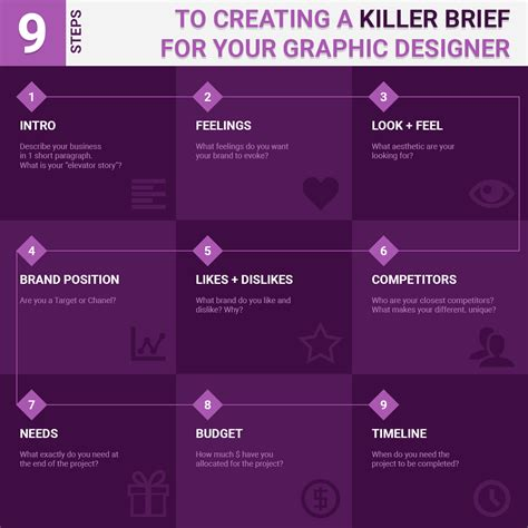 design brief steps 9 steps to create a killer brief for your designer