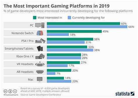 chart   important gaming platforms   statista