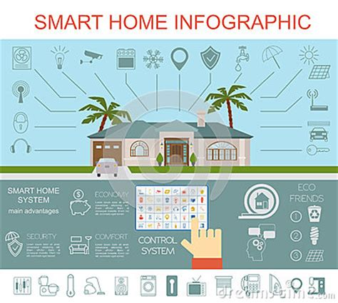 eco friendly home infographic with cutaway diagram of eco friendly smart house concept infographic template