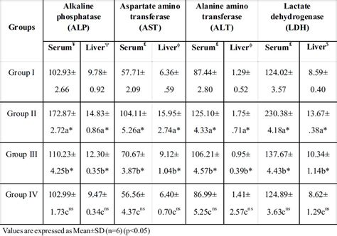 liver enzymes ameliorative potential of coccinia grandis extract on serum and liver marker enzymes