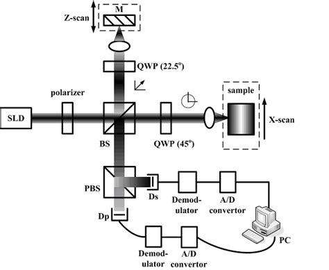 superluminescent diode wiki superluminescent diode coherence 28 images cyclic correlation of diffuse reflected signal