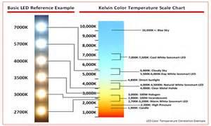 Steel Equivalent Chart Autos Post Led Light Bulb Comparison Chart