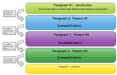 Persuasive Essay Paragraph Structure by 301 Moved Permanently