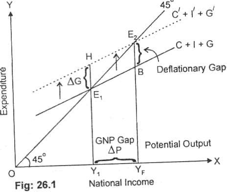 national income diagram what is national debt definition and explanation