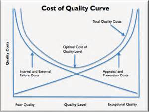 generating value by reducing quality costs value