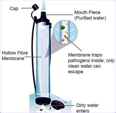 lifestraw diagram all elements in the lifestraw filter water filters and