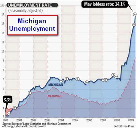 unemployment mi extension state of michigan unemployment rate