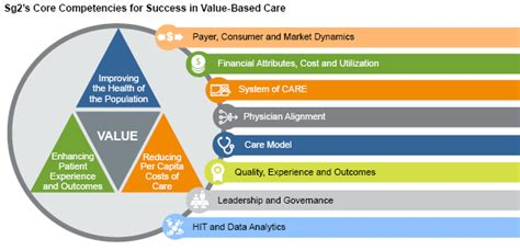 based care  core competencies define  road map  sg