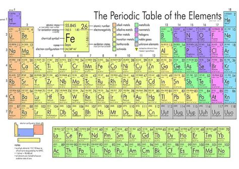 Periodic Table Wall by Periodic Table Poster Wall Baby Shower Present