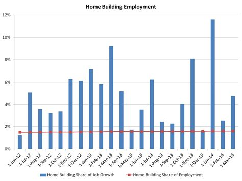 Residential Construction Employment Up 9,100 in March