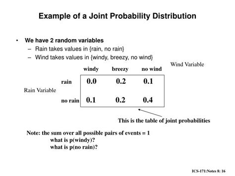 Joint Probability Table joint probability distribution table calculator