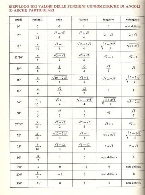 tavola goniometrica completa goniometria lo studio degli angoli