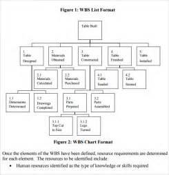 work breakdown structure template free sle work breakdown structure 12 documents in pdf word